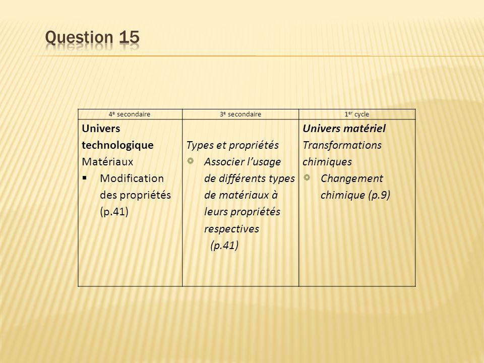 4 e secondaire3 e secondaire1 er cycle Univers technologique Matériaux Modification des propriétés (p.41) Types et propriétés Associer lusage de différents types de matériaux à leurs propriétés respectives (p.41) Univers matériel Transformations chimiques Changement chimique (p.9)