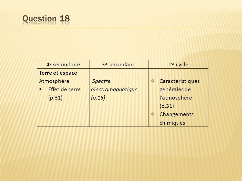 4 e secondaire3 e secondaire1 er cycle Terre et espace Atmosphère Effet de serre (p.31) Spectre électromagnétique (p.15) Caractéristiques générales de latmosphère (p.31) Changements chimiques