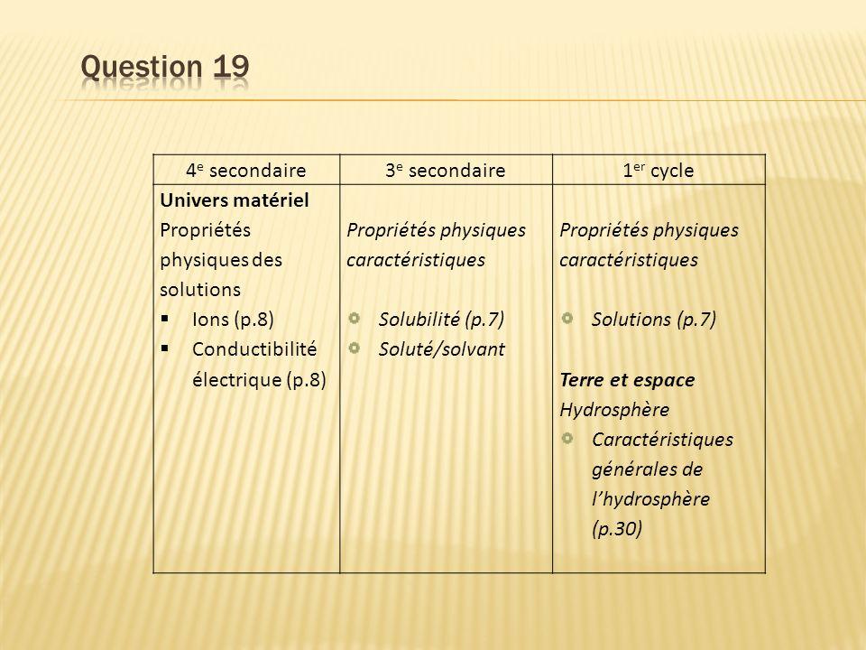 4 e secondaire3 e secondaire1 er cycle Univers matériel Propriétés physiques des solutions Ions (p.8) Conductibilité électrique (p.8) Propriétés physiques caractéristiques Solubilité (p.7) Soluté/solvant Propriétés physiques caractéristiques Solutions (p.7) Terre et espace Hydrosphère Caractéristiques générales de lhydrosphère (p.30)