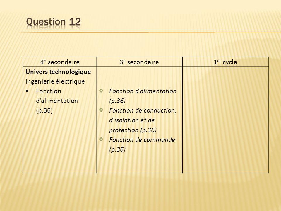 4 e secondaire3 e secondaire1 er cycle Univers technologique Ingénierie électrique Fonction dalimentation (p.36) Fonction dalimentation (p.36) Fonction de conduction, disolation et de protection (p.36) Fonction de commande (p.36)