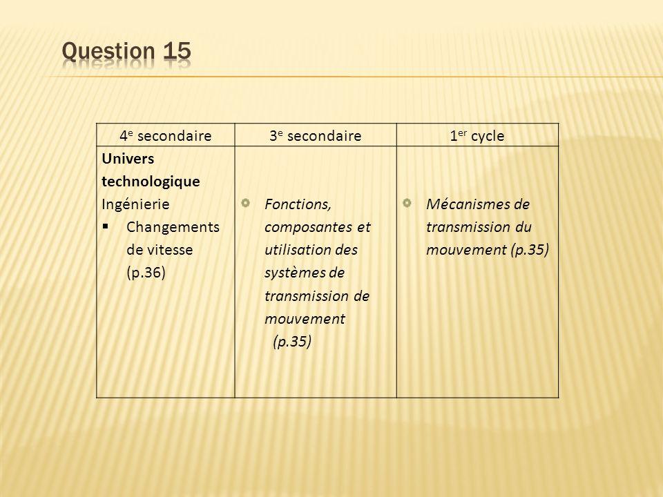 4 e secondaire3 e secondaire1 er cycle Univers technologique Ingénierie Changements de vitesse (p.36) Fonctions, composantes et utilisation des systèmes de transmission de mouvement (p.35) Mécanismes de transmission du mouvement (p.35)