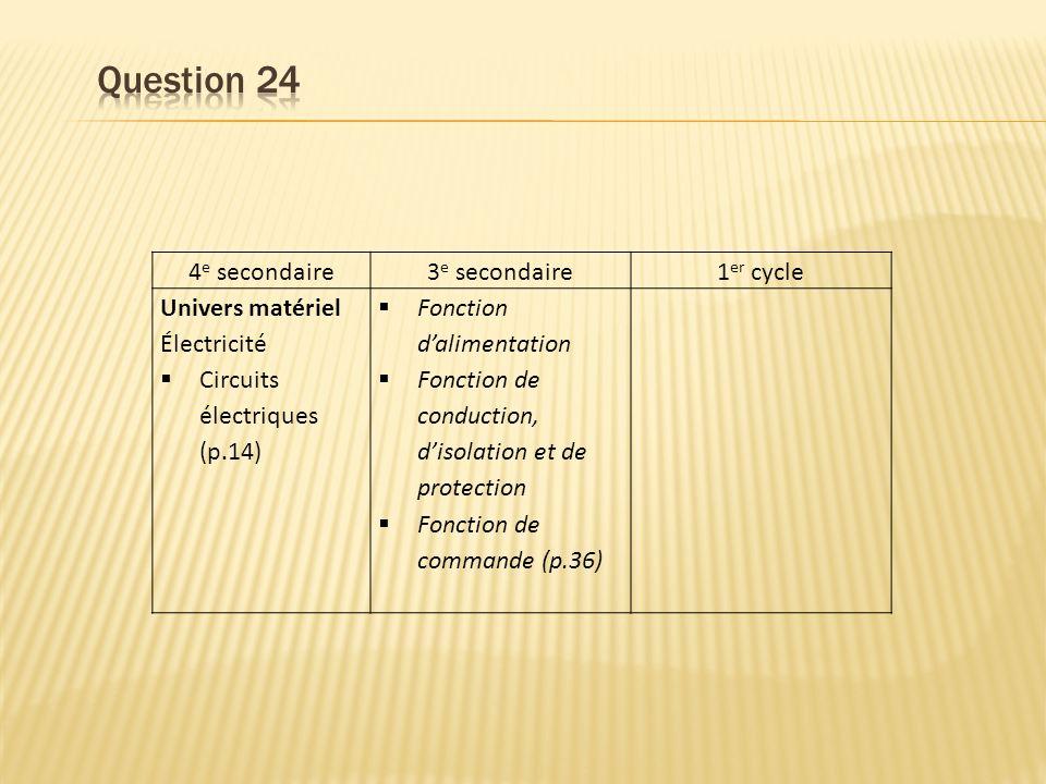 4 e secondaire3 e secondaire1 er cycle Univers matériel Électricité Circuits électriques (p.14) Fonction dalimentation Fonction de conduction, disolation et de protection Fonction de commande (p.36)