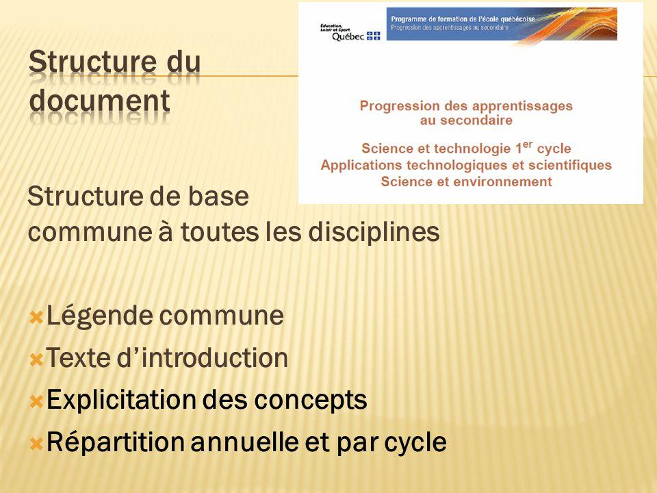Structure de base commune à toutes les disciplines Légende commune Texte dintroduction Explicitation des concepts Répartition annuelle et par cycle
