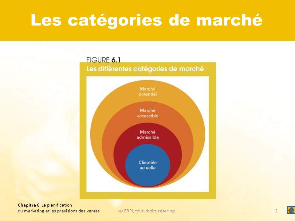 Chapitre 6 La planification du marketing et les prévisions des ventes© ERPI, tous droits réservés.3 Les différentes catégories de marché pour trois types dentreprises Page 157