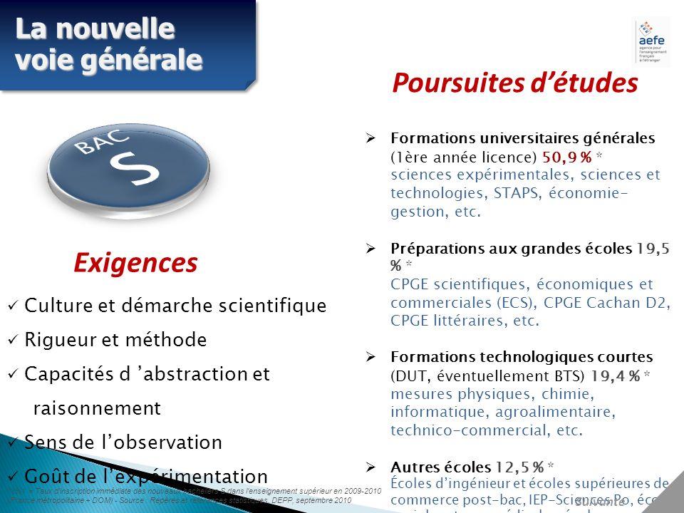 Formations universitaires générales (1ère année licence) 50,9 % * sciences expérimentales, sciences et technologies, STAPS, économie- gestion, etc.