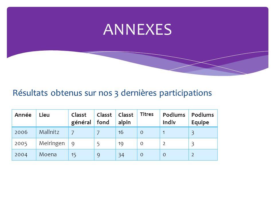 Résultats obtenus sur nos 3 dernières participations ANNEXES AnnéeLieuClasst général Classt fond Classt alpin Titres Podiums Indiv Podiums Equipe 2006