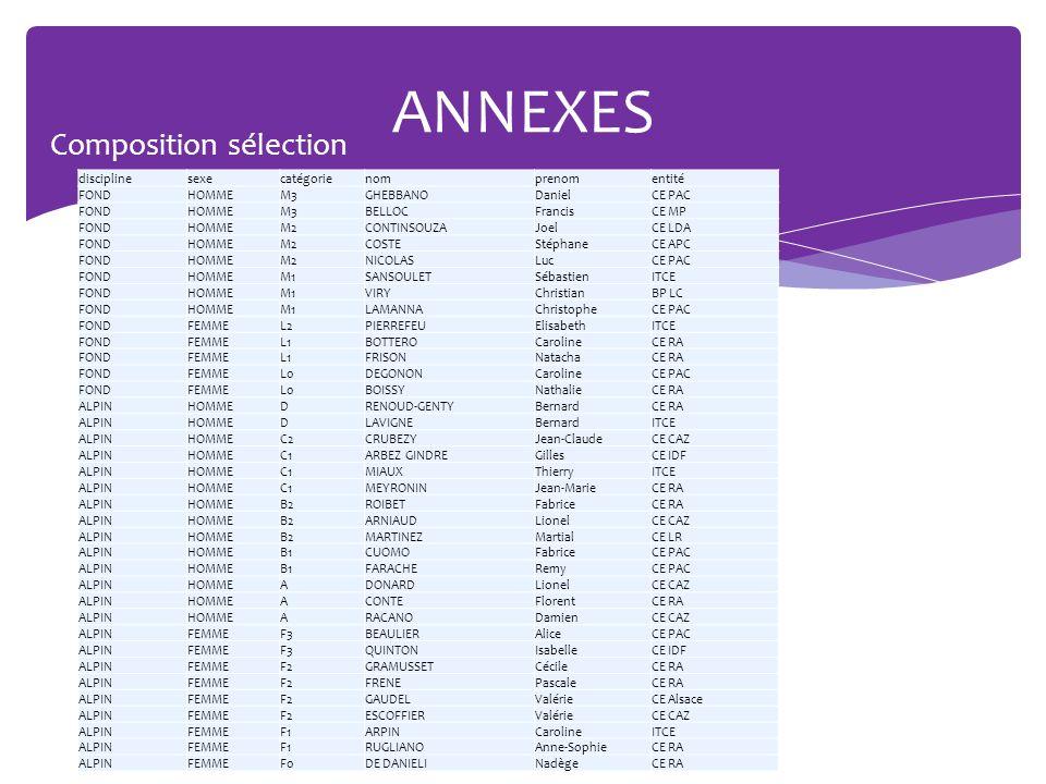 ANNEXES Composition sélection HommesFemmes 20 à 2415 à 16 disciplinesexecatégorienomprenomentité FONDHOMMEM3GHEBBANODanielCE PAC FONDHOMMEM3BELLOCFran