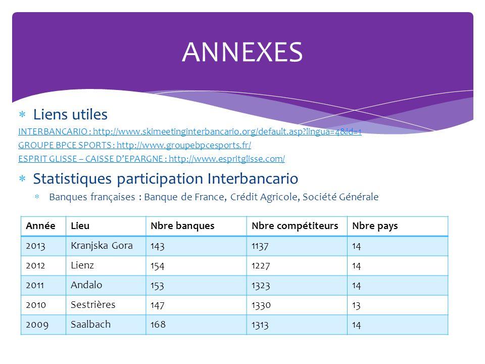 Résultats obtenus sur nos 3 dernières participations ANNEXES AnnéeLieuClasst général Classt fond Classt alpin Titres Podiums Indiv Podiums Equipe 2006Mallnitz7716013 2005Meiringen9519023 2004Moena15934002