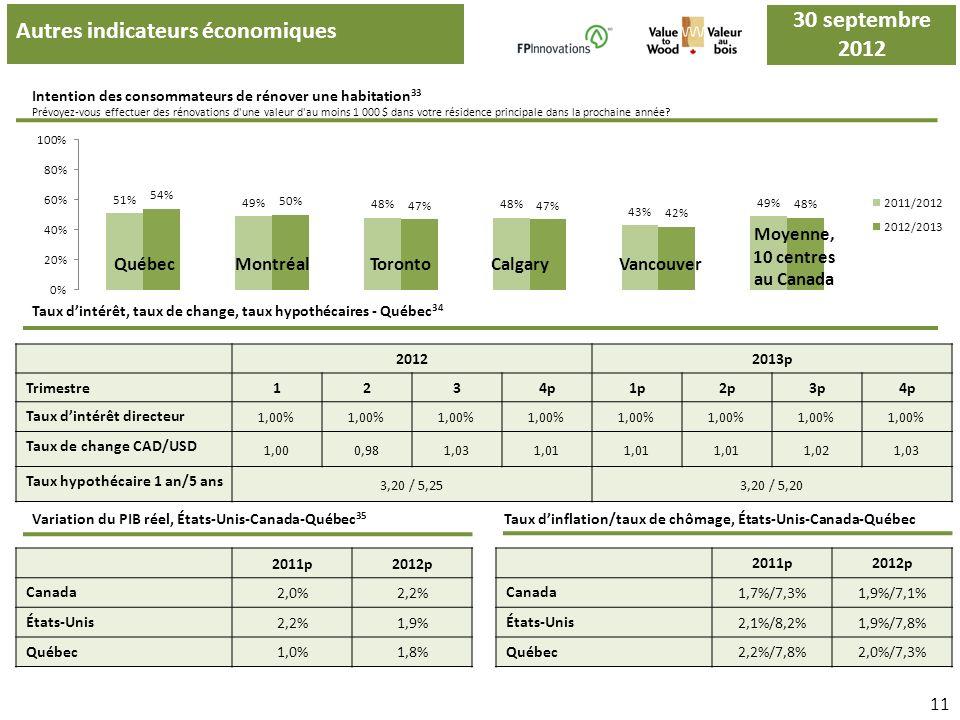 Autres indicateurs économiques Intention des consommateurs de rénover une habitation 33 Prévoyez-vous effectuer des rénovations d'une valeur d'au moin