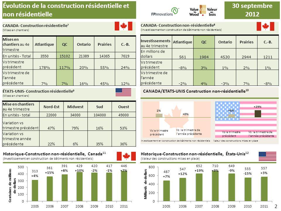 Évolution des exportations, armoires et comptoirs de cuisine en bois Exportations du Québec vers les États-Unis 13 (SCIAN 337110) Vs le même trimestre de lannée précédente Exportations du Canada vers les États-Unis 15 (SCIAN 337110) Historique, exportations du Québec vers les États-Unis 14 (SCIAN 337110) Historique, exportations du Canada vers les États-Unis 16 (SCIAN 337110) 3 +5% 30 juin 2012 Vs le même trimestre de lannée précédente +4% 30 septembre 2012