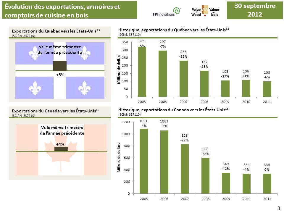 Évolution des exportations, armoires et comptoirs de cuisine en bois Exportations du Québec vers les États-Unis 13 (SCIAN 337110) Vs le même trimestre