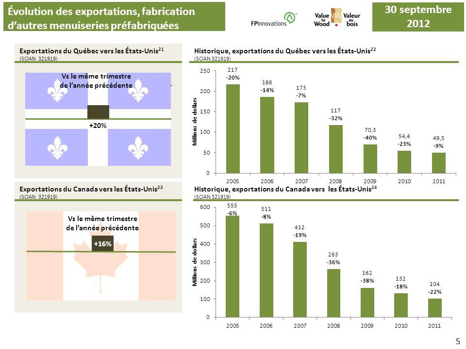 .B. Évolution des exportations, fabrication dautres menuiseries préfabriquées Exportations du Québec vers les États-Unis 21 (SCIAN 321919) Exportation