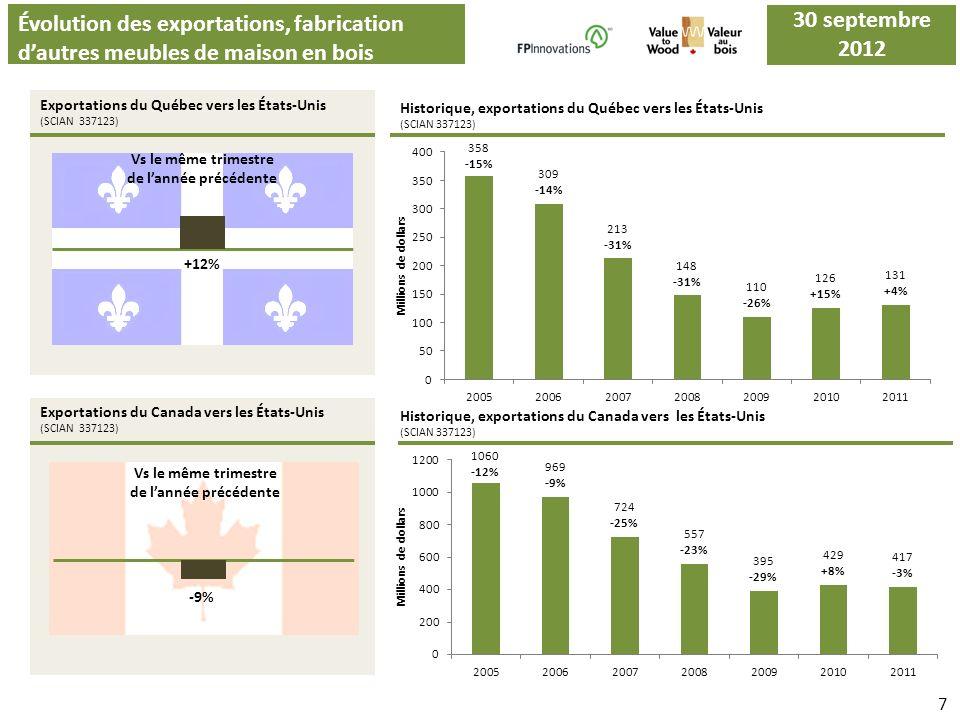 Évolution des exportations, fabrication dautres meubles de maison en bois Exportations du Québec vers les États-Unis (SCIAN 337123) Exportations du Ca