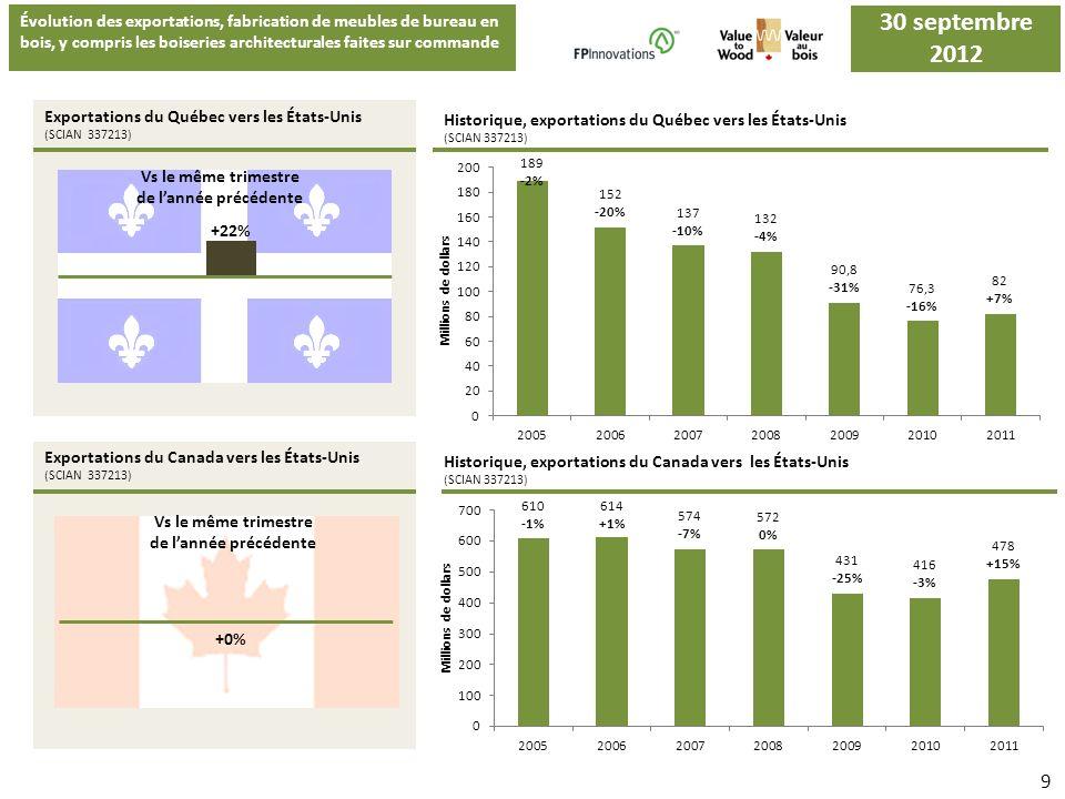 Évolution des exportations, fabrication de meubles de bureau en bois, y compris les boiseries architecturales faites sur commande Importations du Québec en provenance de la Chine, des États-Unis et de lItalie (SCIAN 337213) Historique, importations du Québec en provenance de la Chine, des États-Unis et de lItalie (SCIAN 337213) 30 juin 2012 Historique, importations du Canada en provenance de la Chine, des États-Unis et dautres pays (SCIAN 337213) 10 Importations du Canada en provenance de la Chine, des États-Unis et dautres pays (SCIAN 337213) Vs le même trimestre de lannée précédente +1% Chine États-Unis +54% +63% Autres pays -12% Chine +87% Autres pays 30 septembre 2012