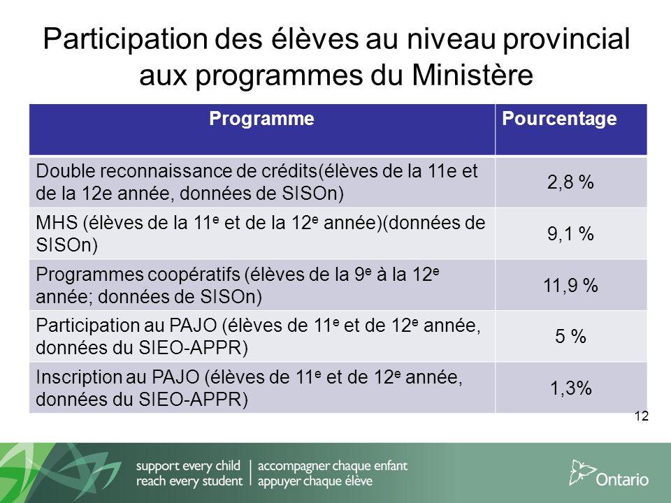 Participation des élèves au niveau provincial aux programmes du Ministère ProgrammePourcentage Double reconnaissance de crédits(élèves de la 11e et de la 12e année, données de SISOn) 2,8 % MHS (élèves de la 11 e et de la 12 e année)(données de SISOn) 9,1 % Programmes coopératifs (élèves de la 9 e à la 12 e année; données de SISOn) 11,9 % Participation au PAJO (élèves de 11 e et de 12 e année, données du SIEO-APPR) 5 % Inscription au PAJO (élèves de 11 e et de 12 e année, données du SIEO-APPR) 1,3% 12