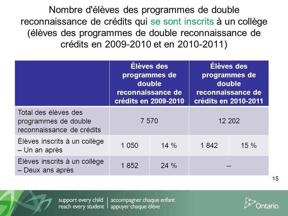 Nombre d élèves des programmes de double reconnaissance de crédits qui se sont inscrits à un collège (élèves des programmes de double reconnaissance de crédits en 2009-2010 et en 2010-2011) Élèves des programmes de double reconnaissance de crédits en 2009-2010 Élèves des programmes de double reconnaissance de crédits en 2010-2011 Total des élèves des programmes de double reconnaissance de crédits 7 57012 202 Élèves inscrits à un collège – Un an après 1 05014 %1 84215 % Élèves inscrits à un collège – Deux ans après 1 85224 %-- 15
