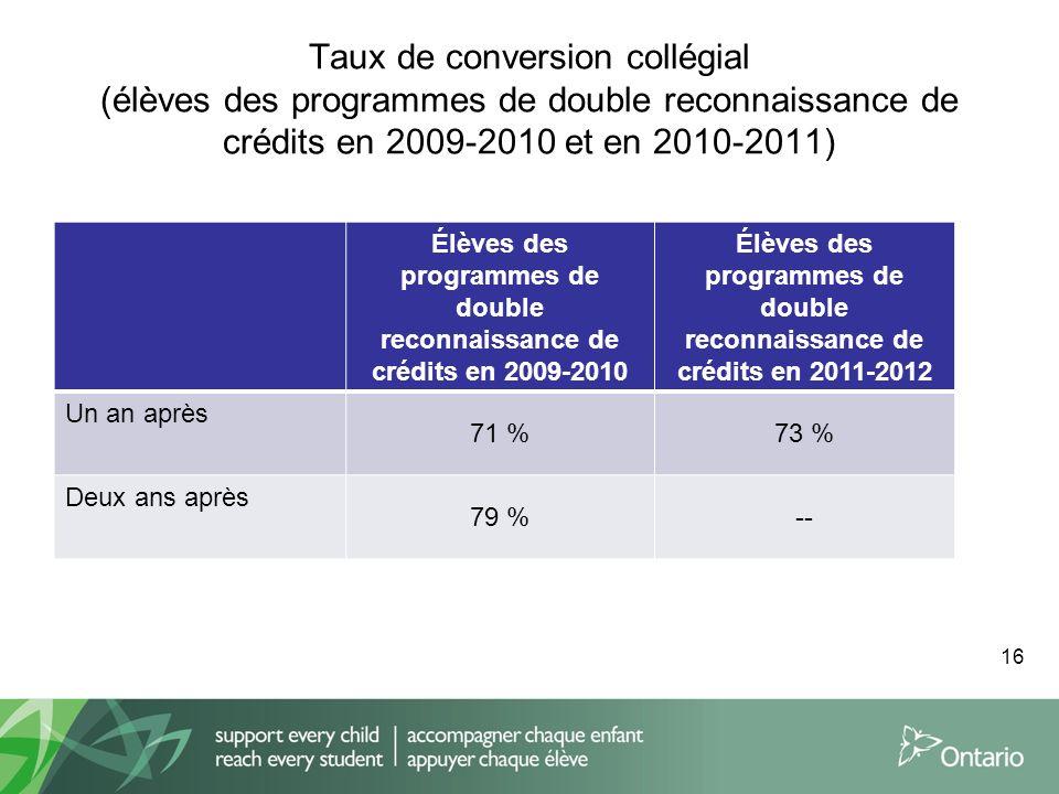 Taux de conversion collégial (élèves des programmes de double reconnaissance de crédits en 2009-2010 et en 2010-2011) Élèves des programmes de double reconnaissance de crédits en 2009-2010 Élèves des programmes de double reconnaissance de crédits en 2011-2012 Un an après 71 %73 % Deux ans après 79 %-- 16