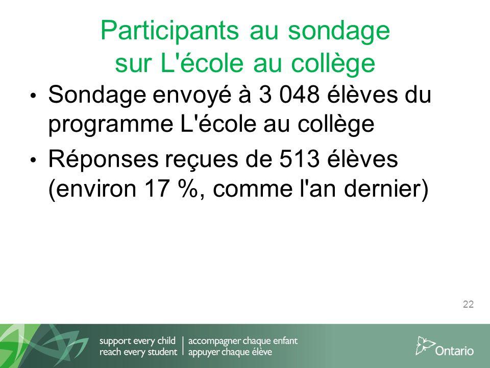 Participants au sondage sur L école au collège Sondage envoyé à 3 048 élèves du programme L école au collège Réponses reçues de 513 élèves (environ 17 %, comme l an dernier) 22
