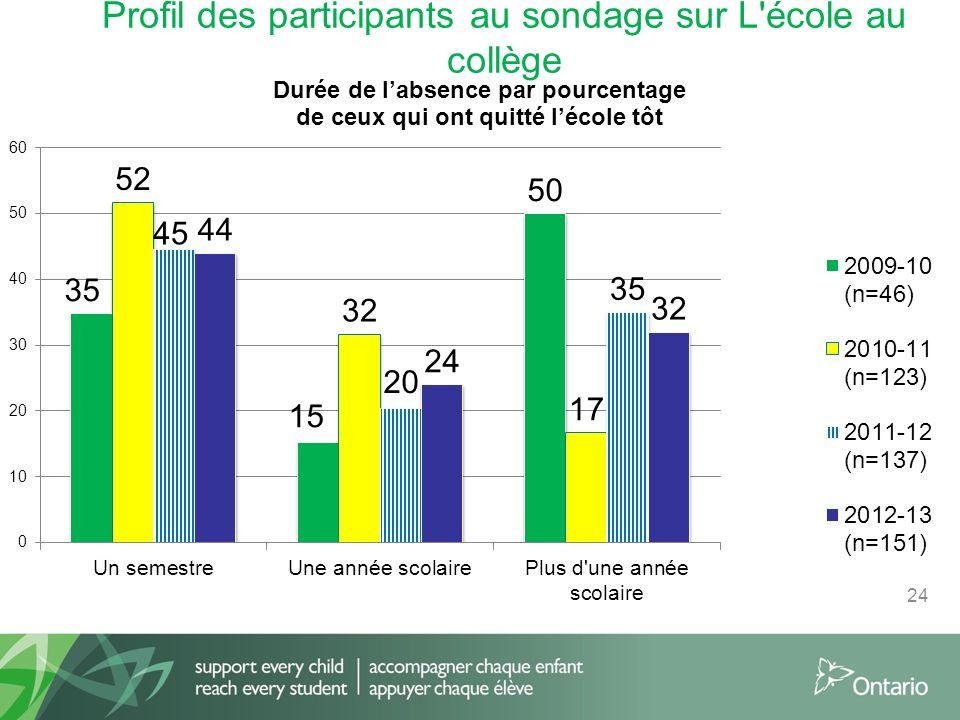 Profil des participants au sondage sur L école au collège 24