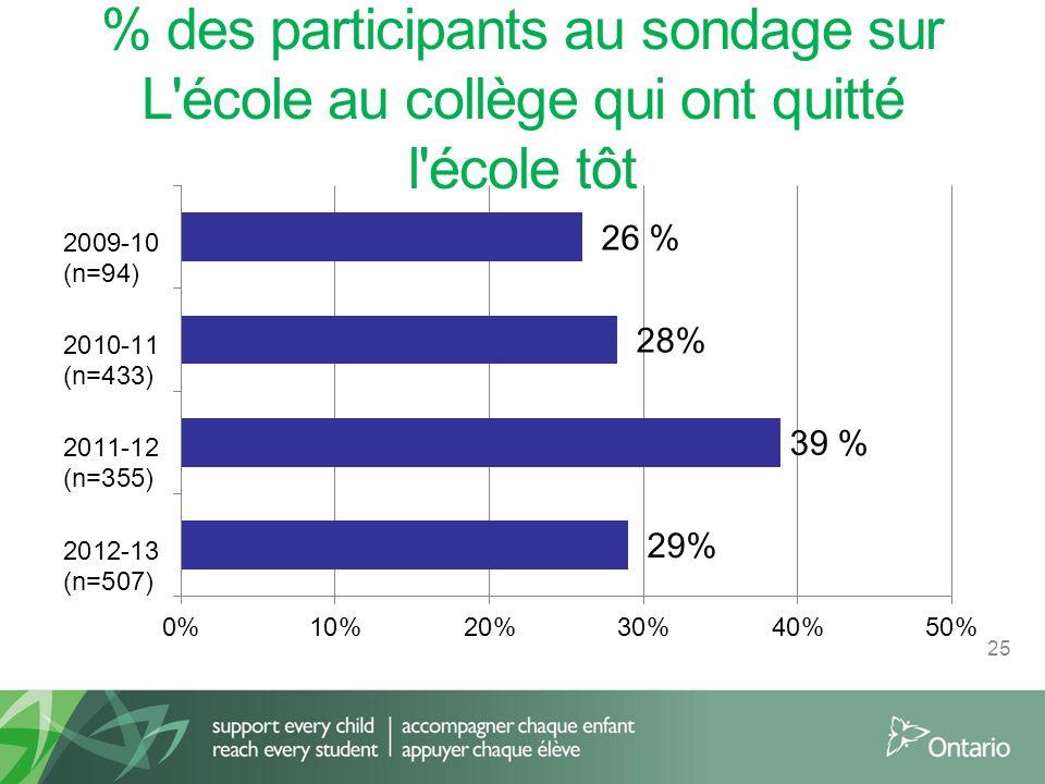 % des participants au sondage sur L école au collège qui ont quitté l école tôt 25