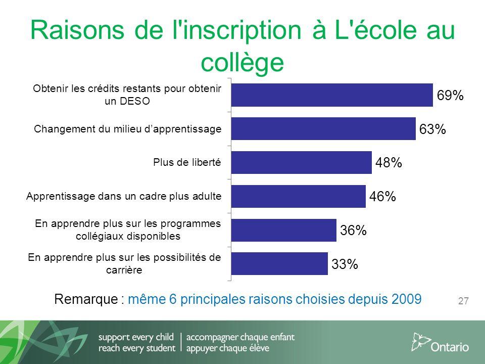 Raisons de l inscription à L école au collège 27 Remarque : même 6 principales raisons choisies depuis 2009