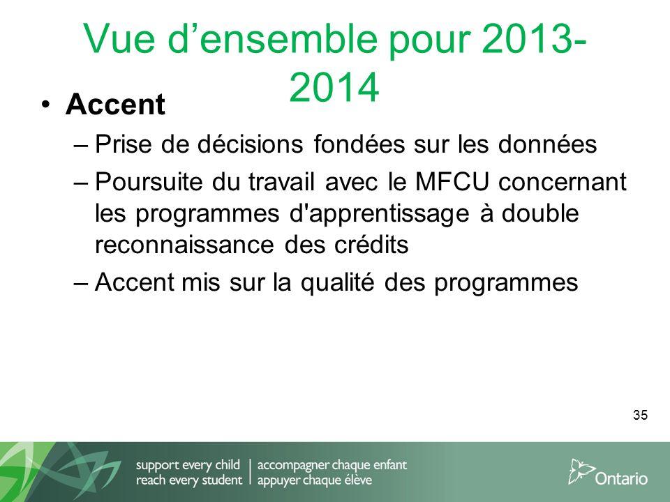 Vue densemble pour 2013- 2014 Accent –Prise de décisions fondées sur les données –Poursuite du travail avec le MFCU concernant les programmes d apprentissage à double reconnaissance des crédits –Accent mis sur la qualité des programmes 35