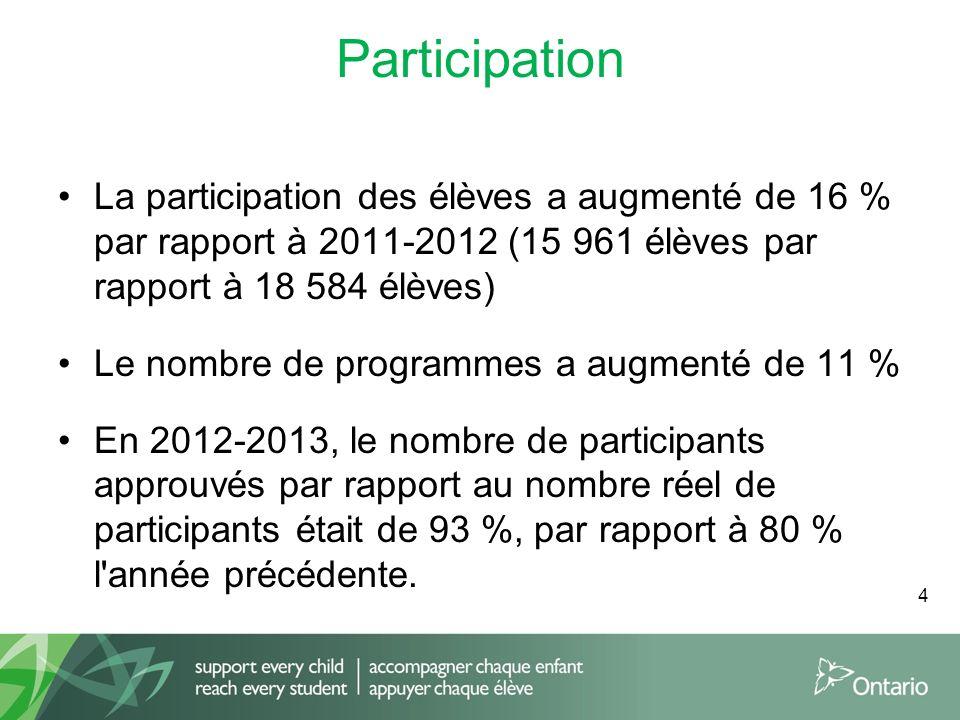 Participation La participation des élèves a augmenté de 16 % par rapport à 2011-2012 (15 961 élèves par rapport à 18 584 élèves) Le nombre de programmes a augmenté de 11 % En 2012-2013, le nombre de participants approuvés par rapport au nombre réel de participants était de 93 %, par rapport à 80 % l année précédente.