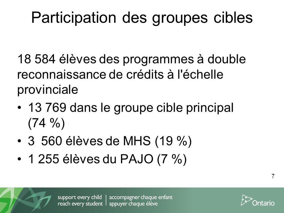 Participation des groupes cibles 18 584 élèves des programmes à double reconnaissance de crédits à l échelle provinciale 13 769 dans le groupe cible principal (74 %) 3 560 élèves de MHS (19 %) 1 255 élèves du PAJO (7 %) 7