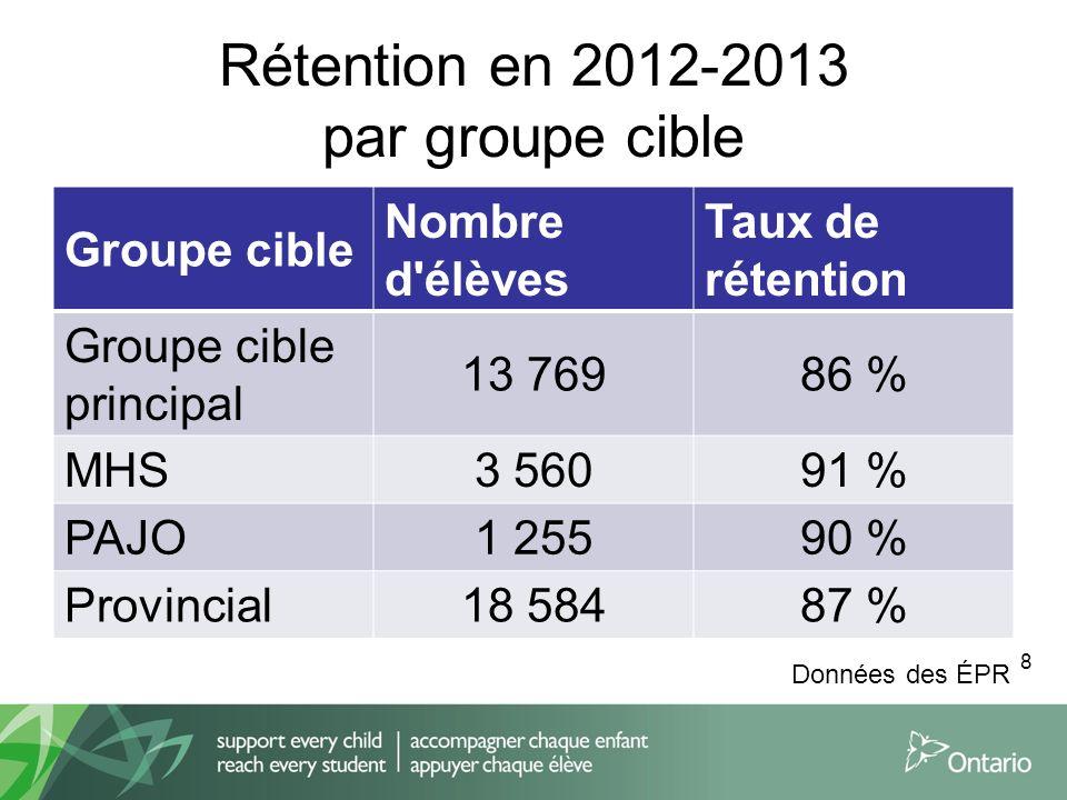 Rétention en 2012-2013 par groupe cible Groupe cible Nombre d élèves Taux de rétention Groupe cible principal 13 76986 % MHS3 56091 % PAJO1 25590 % Provincial18 58487 % 8 Données des ÉPR