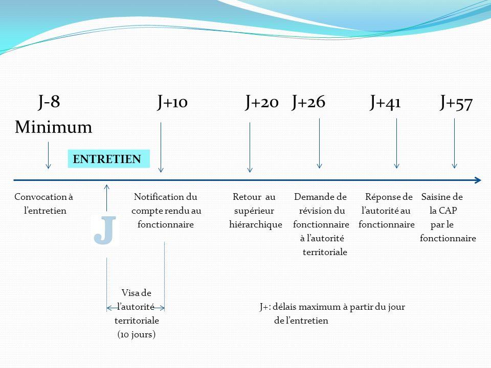J-8 J+10 J+20 J+26 J+41 J+57 Minimum Convocation à Notification du Retour au Demande de Réponse de Saisine de lentretien compte rendu au supérieur rév