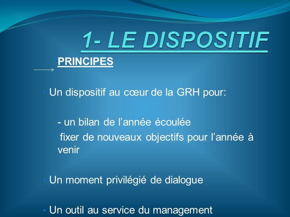 PRINCIPES Un dispositif au cœur de la GRH pour: - un bilan de lannée écoulée - fixer de nouveaux objectifs pour lannée à venir Un moment privilégié de