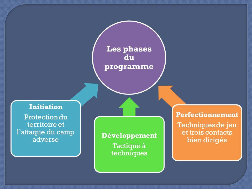 Les phases du programme Initiation Protection du territoire et lattaque du camp adverse Développement Tactique à techniques Perfectionnement Technique