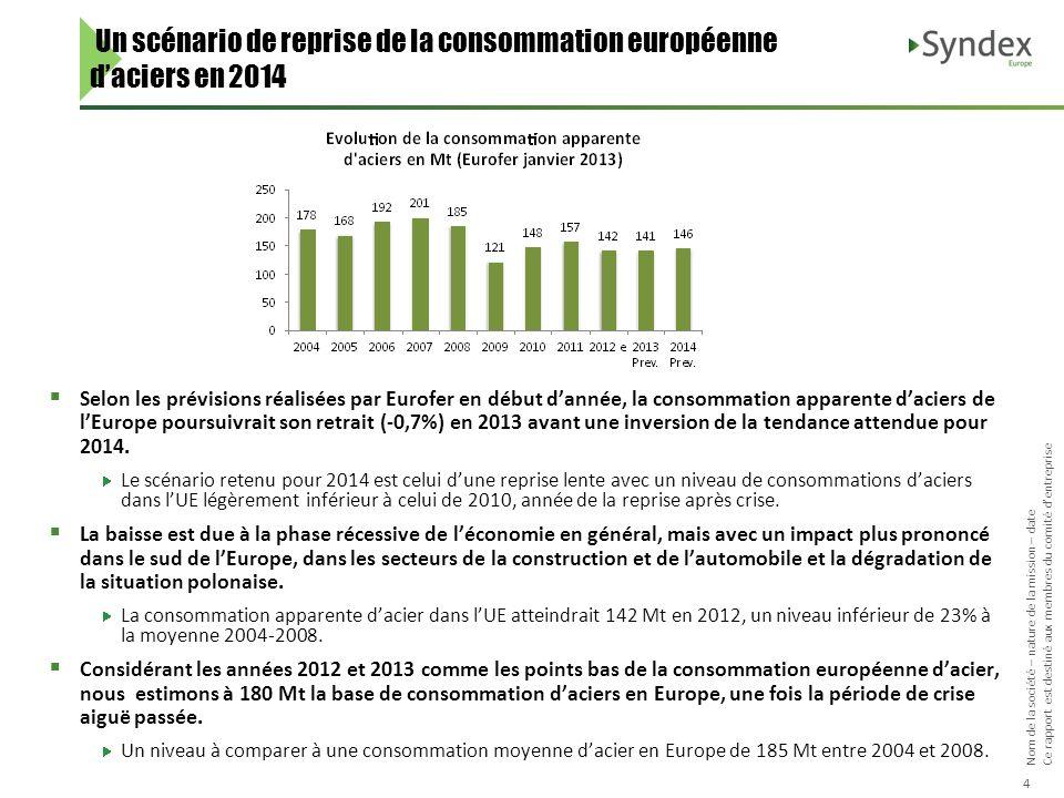 Nom de la société – nature de la mission – date Ce rapport est destiné aux membres du comité dentreprise 4 Un scénario de reprise de la consommation e