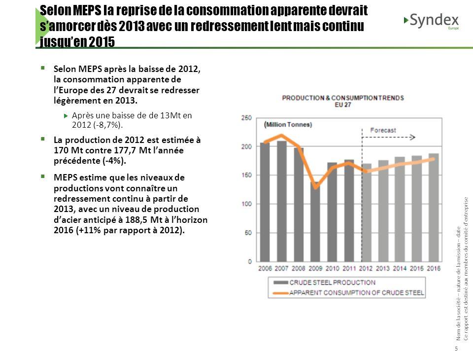 Nom de la société – nature de la mission – date Ce rapport est destiné aux membres du comité dentreprise 5 Selon MEPS après la baisse de 2012, la cons