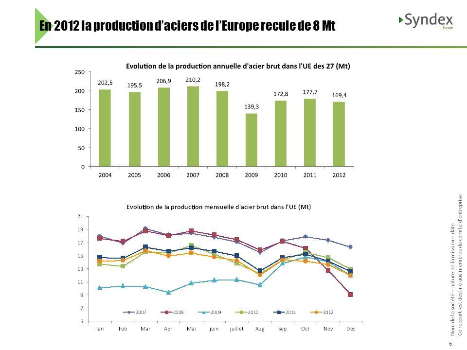 Nom de la société – nature de la mission – date Ce rapport est destiné aux membres du comité dentreprise 6 En 2012 la production daciers de lEurope re