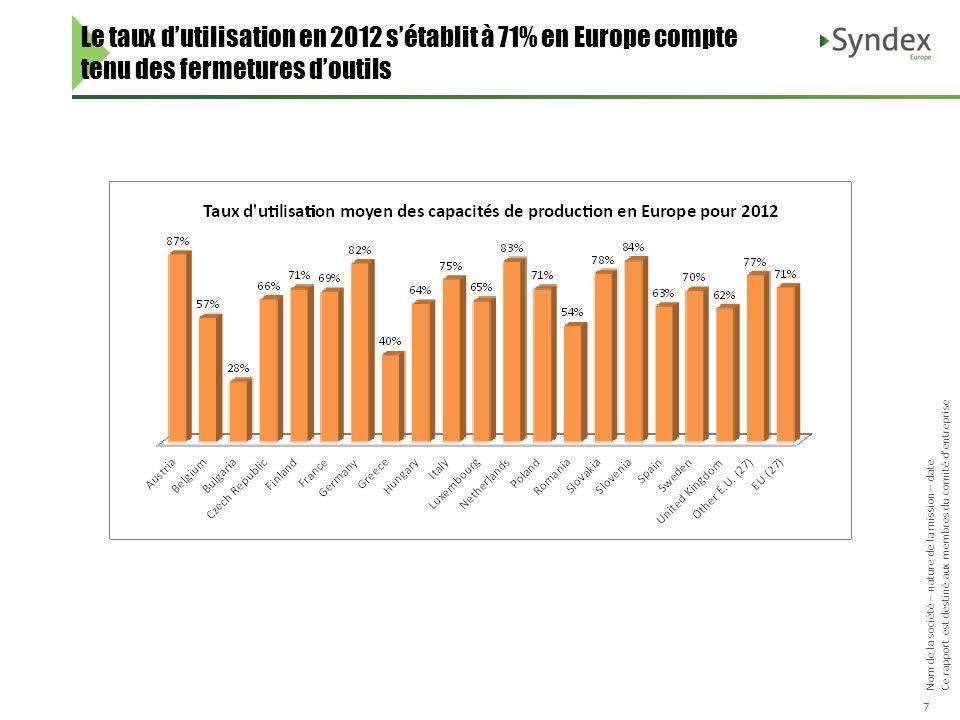 Nom de la société – nature de la mission – date Ce rapport est destiné aux membres du comité dentreprise 7 Le taux dutilisation en 2012 sétablit à 71%
