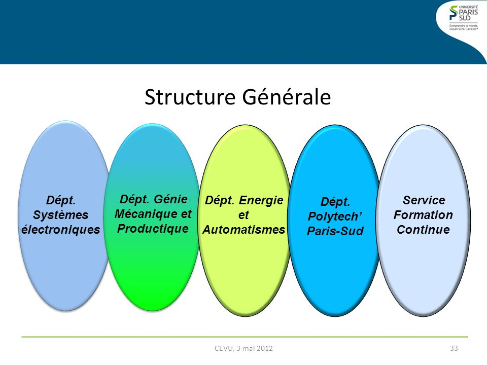 Structure Générale CEVU, 3 mai 201233 Dépt. Génie Mécanique et Productique Dépt. Energie et Automatismes Dépt. Polytech Paris-Sud Service Formation Co