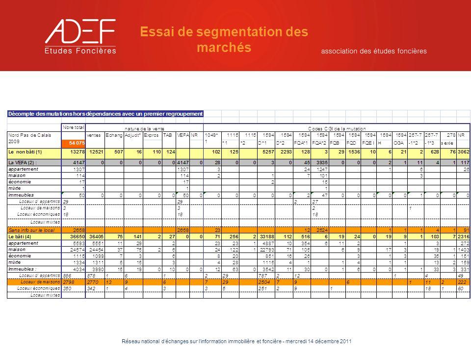 Réseau national déchanges sur linformation immobilière et foncière - mercredi 14 décembre 2011 Essai de segmentation des marchés