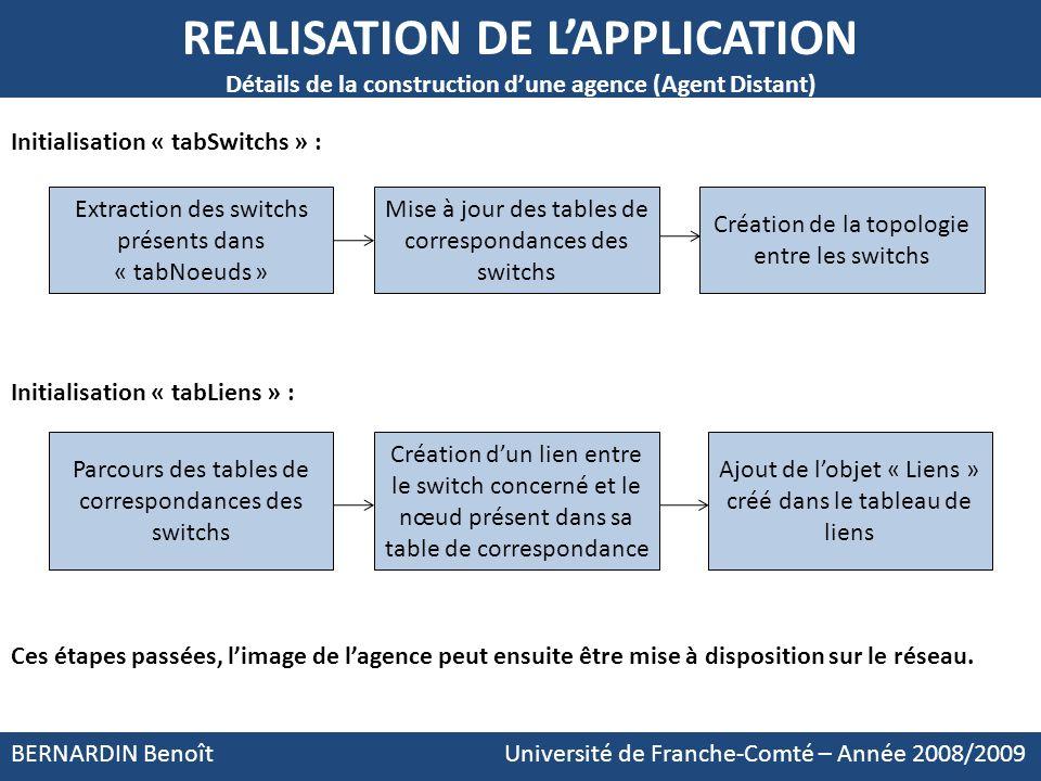 BERNARDIN Benoît Université de Franche-Comté – Année 2008/2009 REALISATION DE LAPPLICATION Détails de la construction dune agence (Agent Distant) Init