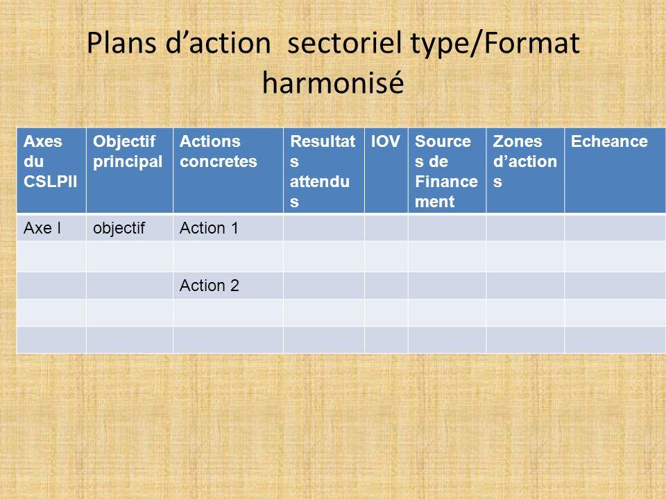 Plans daction sectoriel type/Format harmonisé Axes du CSLPII Objectif principal Actions concretes Resultat s attendu s IOVSource s de Finance ment Zon