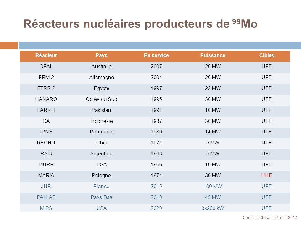 Réacteurs nucléaires producteurs de 99 Mo Cornelia Chilian, 24 mai 2012 RéacteurPaysEn servicePuissanceCibles OPALAustralie200720 MWUFE FRM-2Allemagne