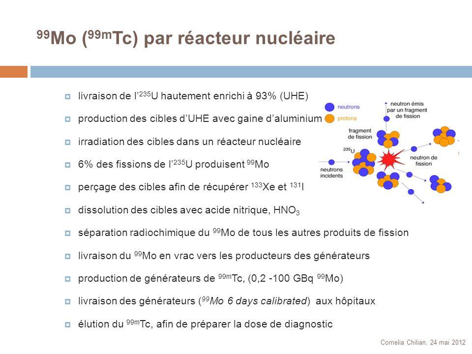 Raffineries de 99 Mo MDS NORDION (Canada) COVIDIEN (Pays-Bas) IRE (Belgique) NTP (Afrique du Sud) 99 Mo ( 99m Tc) – production et distribution Réacteurs nucléaires NRU (Canada) HFR (Pays-Bas) BR2 (Belgique) SAFARI (Afrique du Sud) OSIRIS (France) Producteurs de générateurs COVIDIEN (ÉU) COVIDIEN (Pays-Bas) LANTHEUS (ÉU) IBA CIS BIO (France) GE Healthcare (GB) Cornelia Chilian, 24 mai 2012