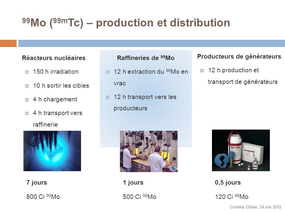 99 Mo ( 99m Tc) – production et distribution Cornelia Chilian, 24 mai 2012 500 000 000 $ ventes en Amérique du Nord par année Un scan avec 99m Tc coûte 200$ Un générateur de 99m Tc coûte 20$ Le réacteur reçoit 2$ pour la production de 99 Mo Tous les réacteurs sont subventionnés par le gouvernement