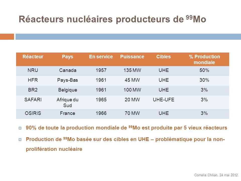 Réacteurs nucléaires producteurs de 99 Mo RéacteurPaysEn servicePuissanceCibles% Production mondiale NRUCanada1957135 MWUHE50% HFRPays-Bas196145 MWUHE