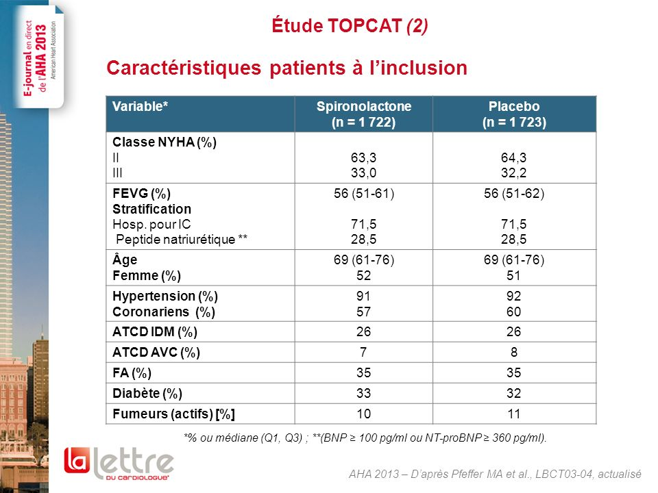 Étude TOPCAT (2) Caractéristiques patients à linclusion AHA 2013 – Daprès Pfeffer MA et al., LBCT03-04, actualisé Variable*Spironolactone (n = 1 722)