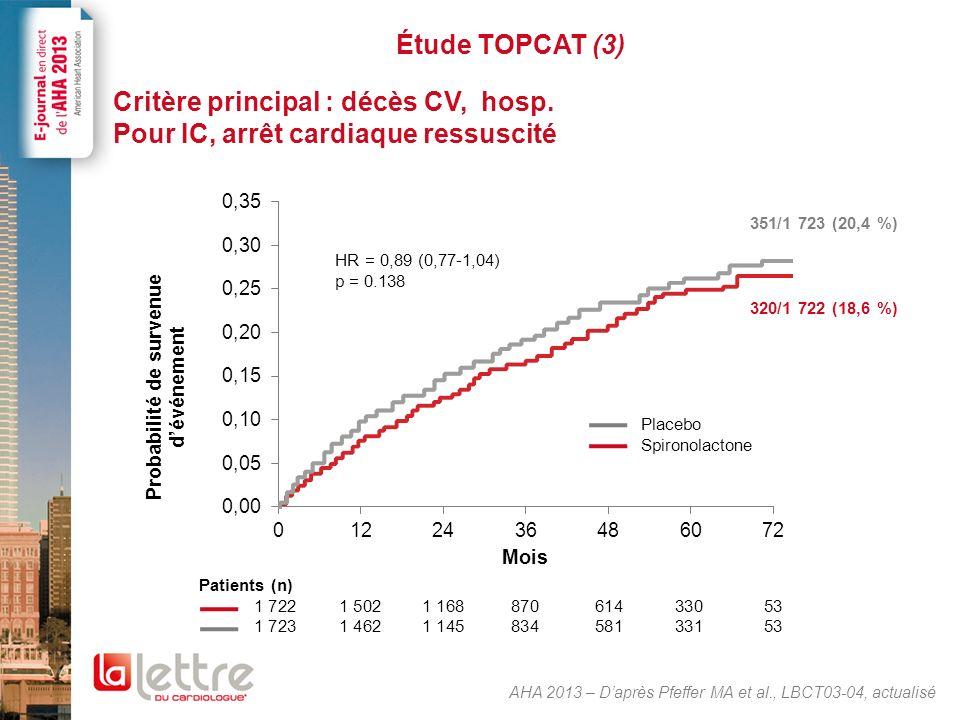 Étude TOPCAT (4) Conclusions Le Tt par spironolactone na pas dimpact négatif sur le critère principal –Une diminution des hospitalisations a été observée dans le bras spironolactone –Nécessité surveillance +++ créatinine et kaliémie AHA 2013 – Daprès Pfeffer MA et al., LBCT03-04, actualisé Critèresn et % de patients avec événements et taux dévénements HR (IC 95 ) p Spironolactone (n = 1 722) Placebo (n = 1 723) Critère principal320 (18,6 %) 5,9/100 pt-année 351 (20,4 %) 6,6/100 pt-année 0,89 (0,77-1,04) p = 0,138 Composants du critère principal Mortalité CV160 (9,3 %) 2,8/100 pt-année 176 (10,2 %) 3,1/100 pt-année 0,90 (0,73-1,12) p = 0,354 Arrêt cardiaque ressuscité 3 (< 1 %) 0,05/100 pt-année 5 (< 1 %) 0,09/100 pt-année 0,60 (0,14-2,50) p = 0,482 Hospitalisation pour IC206 (12,0 %) 3,8/100 pt-année 245 (14,2 %) 4,6/100 pt-année 0,83 (0,69-0,99) p = 0,042
