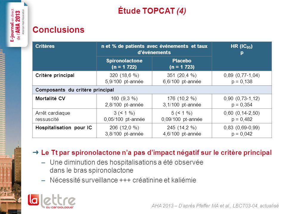 Étude TOPCAT (4) Conclusions Le Tt par spironolactone na pas dimpact négatif sur le critère principal –Une diminution des hospitalisations a été obser