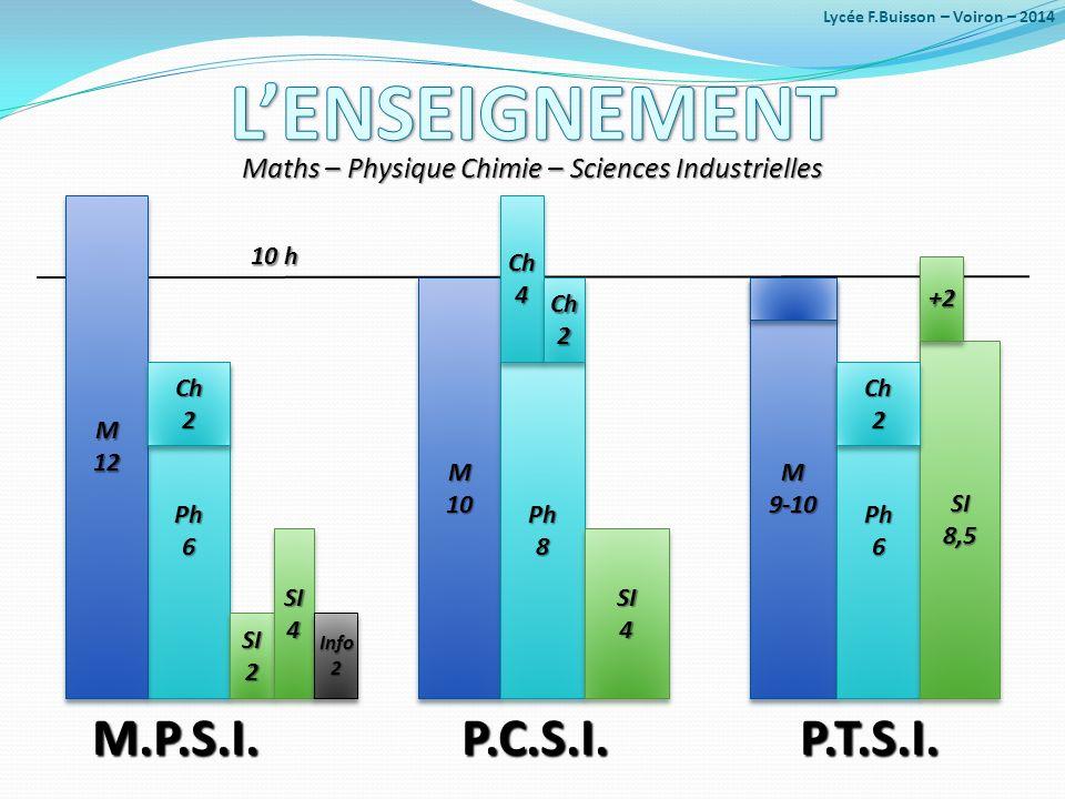 Ph6Ph6 M.P.S.I. P.C.S.I. P.T.S.I. M.P.S.I. P.C.S.I. P.T.S.I. M12M12 Ch2Ch2 SI2SI2 SI4SI4 M10M10 Ph8Ph8 Ch4Ch4 Ch2Ch2 SI4SI4 M9-10M9-10 Ph6Ph6 SI8,5SI8