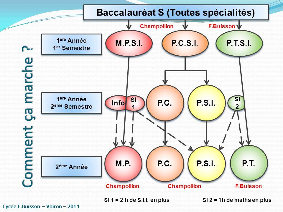 Comment ça marche ? Lycée F.Buisson – Voiron – 2014 P.C.S.I. 1 ère Année 2 ème Semestre 1 ère Année 2 ème Semestre P.C. P.S.I. Champollion P.C. P.S.I.