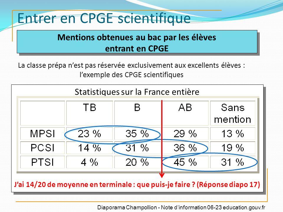 Entrer en CPGE scientifique Mentions obtenues au bac par les élèves entrant en CPGE Mentions obtenues au bac par les élèves entrant en CPGE Statistiqu